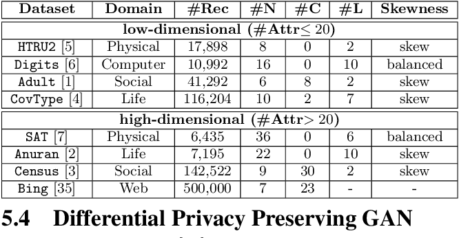 Figure 4 for Relational Data Synthesis using Generative Adversarial Networks: A Design Space Exploration