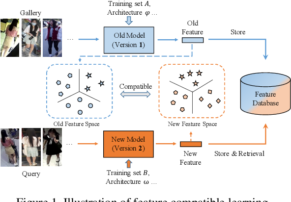Figure 1 for Dual-Tuning: Joint Prototype Transfer and Structure Regularization for Compatible Feature Learning