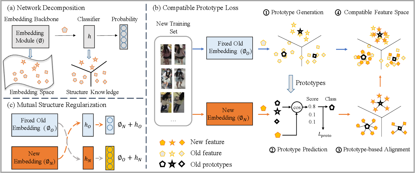 Figure 3 for Dual-Tuning: Joint Prototype Transfer and Structure Regularization for Compatible Feature Learning