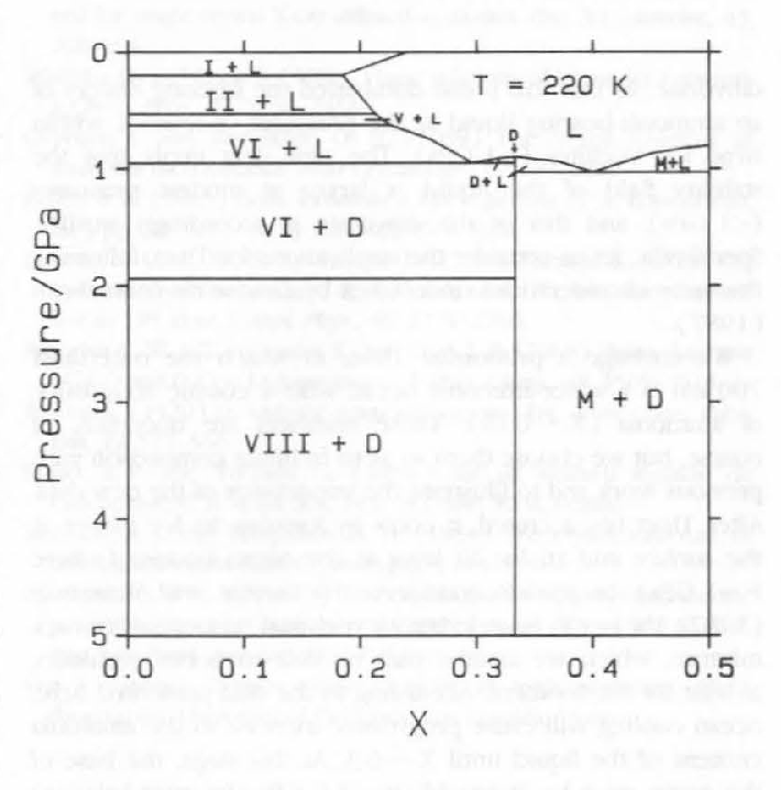6- isothermal pbase diagram for (nh3)x(h20)1