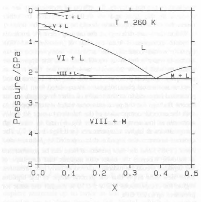 isothermal phase diagram for ( nh3)x(h20 ) t x