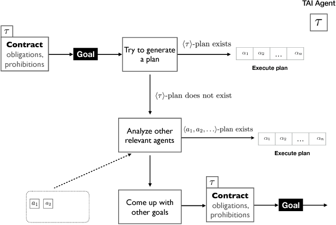 Figure 1 for Tentacular Artificial Intelligence, and the Architecture Thereof, Introduced