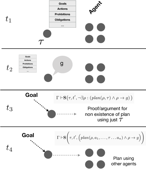 Figure 4 for Tentacular Artificial Intelligence, and the Architecture Thereof, Introduced