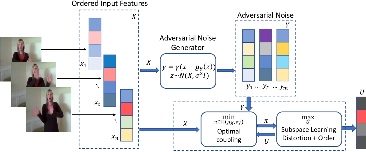 Figure 1 for Representation Learning via Adversarially-Contrastive Optimal Transport
