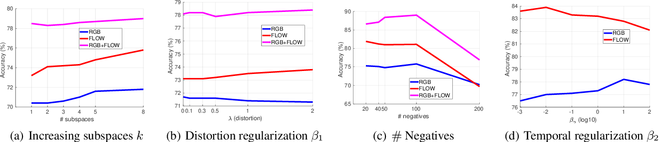 Figure 3 for Representation Learning via Adversarially-Contrastive Optimal Transport