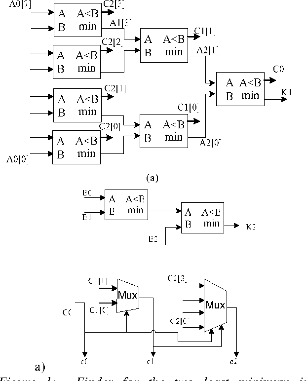 Figure 1 From A Parallel Turbo Decoding Message Passing Architecture