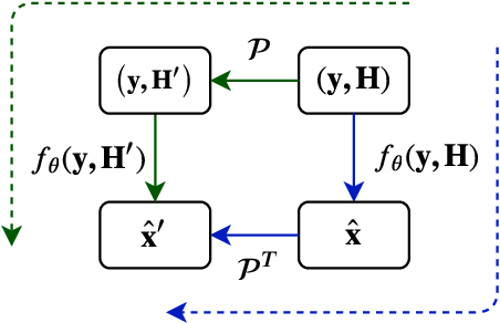 Figure 1 for RE-MIMO: Recurrent and Permutation Equivariant Neural MIMO Detection