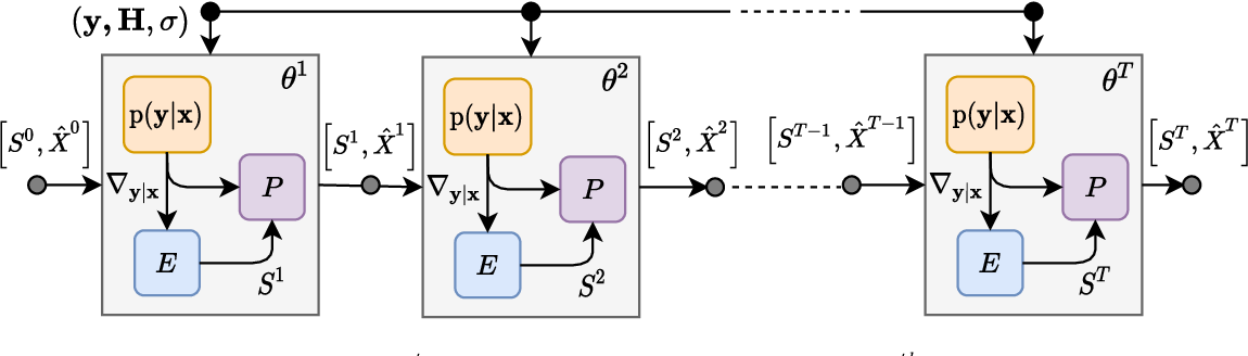 Figure 2 for RE-MIMO: Recurrent and Permutation Equivariant Neural MIMO Detection
