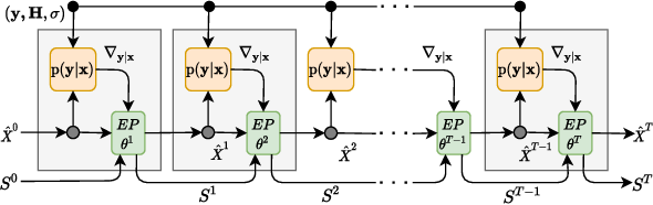 Figure 3 for RE-MIMO: Recurrent and Permutation Equivariant Neural MIMO Detection