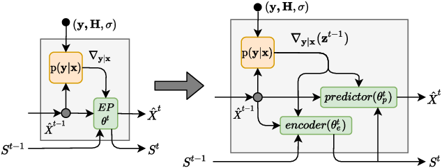 Figure 4 for RE-MIMO: Recurrent and Permutation Equivariant Neural MIMO Detection
