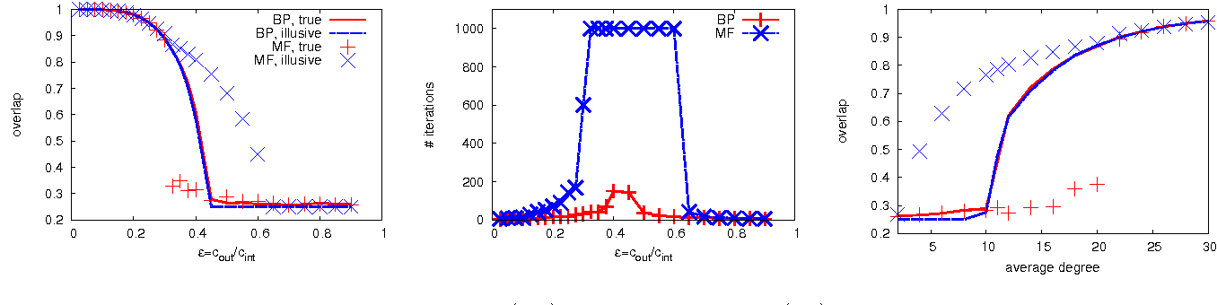 Figure 2 for Comparative Study for Inference of Hidden Classes in Stochastic Block Models