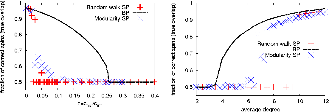 Figure 3 for Comparative Study for Inference of Hidden Classes in Stochastic Block Models