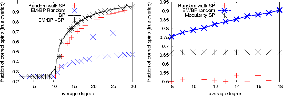 Figure 4 for Comparative Study for Inference of Hidden Classes in Stochastic Block Models
