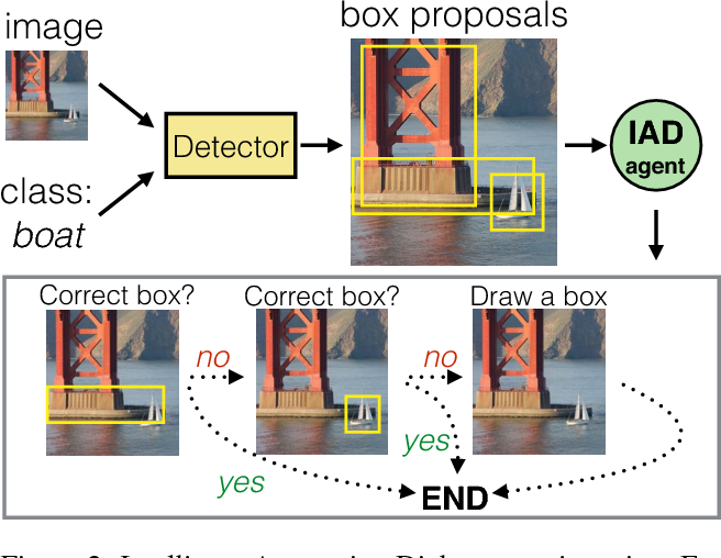 Figure 3 for Learning Intelligent Dialogs for Bounding Box Annotation