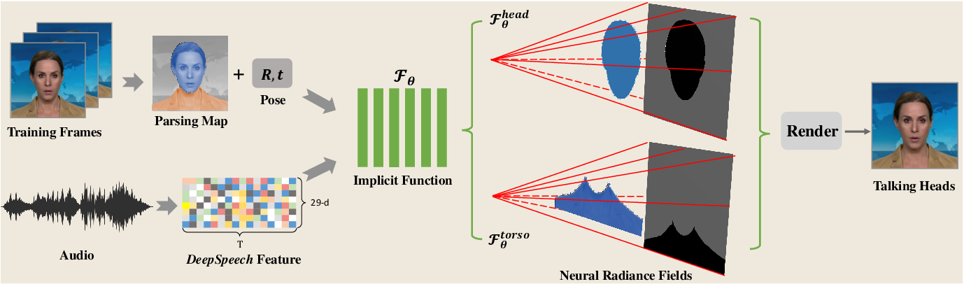 Figure 1 for AD-NeRF: Audio Driven Neural Radiance Fields for Talking Head Synthesis
