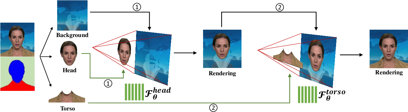 Figure 3 for AD-NeRF: Audio Driven Neural Radiance Fields for Talking Head Synthesis