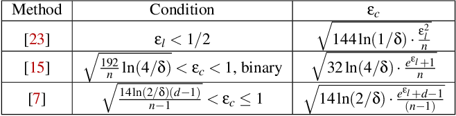 Figure 1 for Practical and Robust Privacy Amplification with Multi-Party Differential Privacy