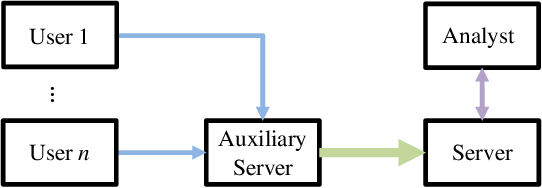 Figure 2 for Practical and Robust Privacy Amplification with Multi-Party Differential Privacy