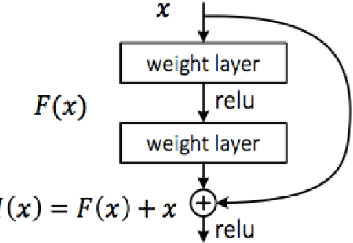 Figure 1 for Deep Neural Network Architectures for Modulation Classification