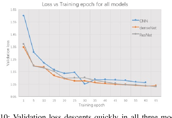 Figure 2 for Deep Neural Network Architectures for Modulation Classification