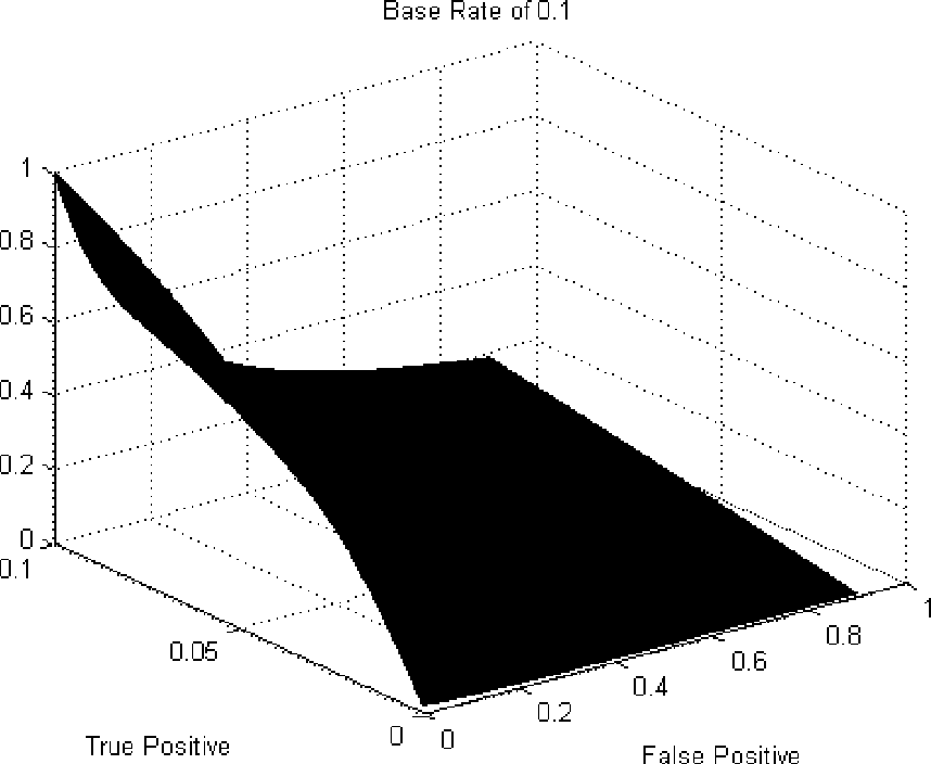 Figure 2 for Thresholding Classifiers to Maximize F1 Score