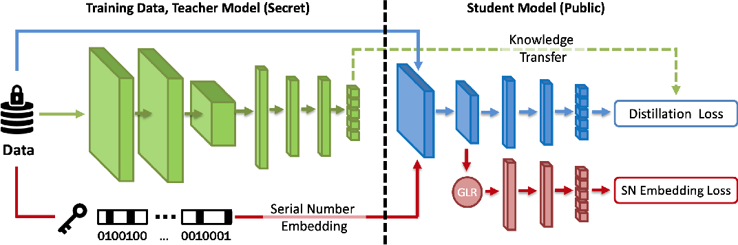 Figure 1 for Deep Serial Number: Computational Watermarking for DNN Intellectual Property Protection