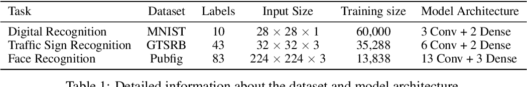 Figure 2 for Deep Serial Number: Computational Watermarking for DNN Intellectual Property Protection