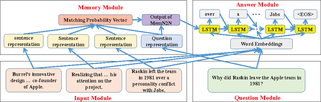 Figure 2 for Long-Term Memory Networks for Question Answering