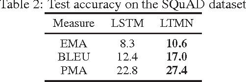 Figure 3 for Long-Term Memory Networks for Question Answering