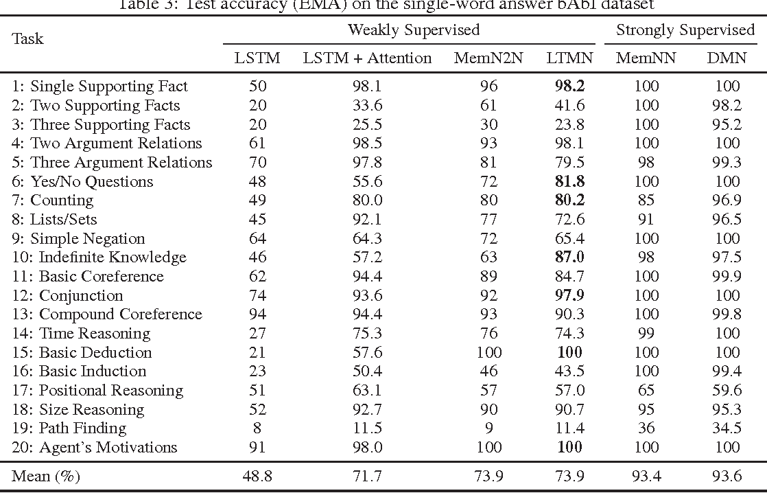 Figure 4 for Long-Term Memory Networks for Question Answering