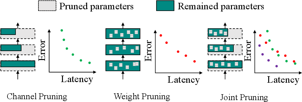 Figure 1 for Joint Channel and Weight Pruning for Model Acceleration on Moblie Devices