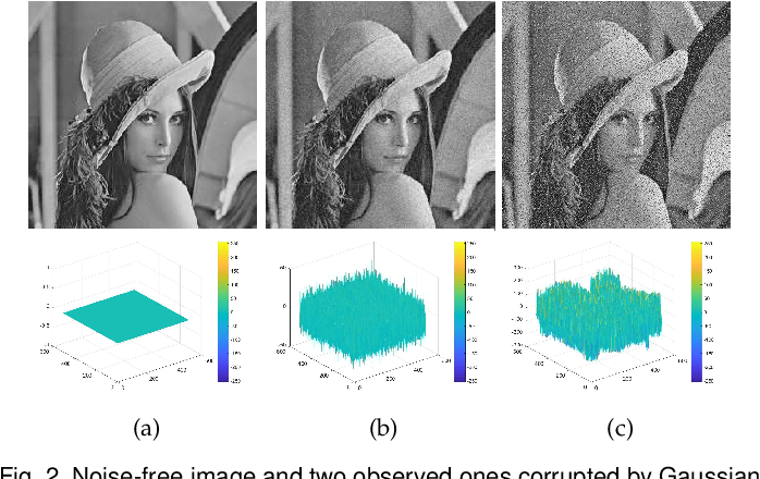 Figure 3 for Residual-driven Fuzzy C-Means Clustering for Image Segmentation