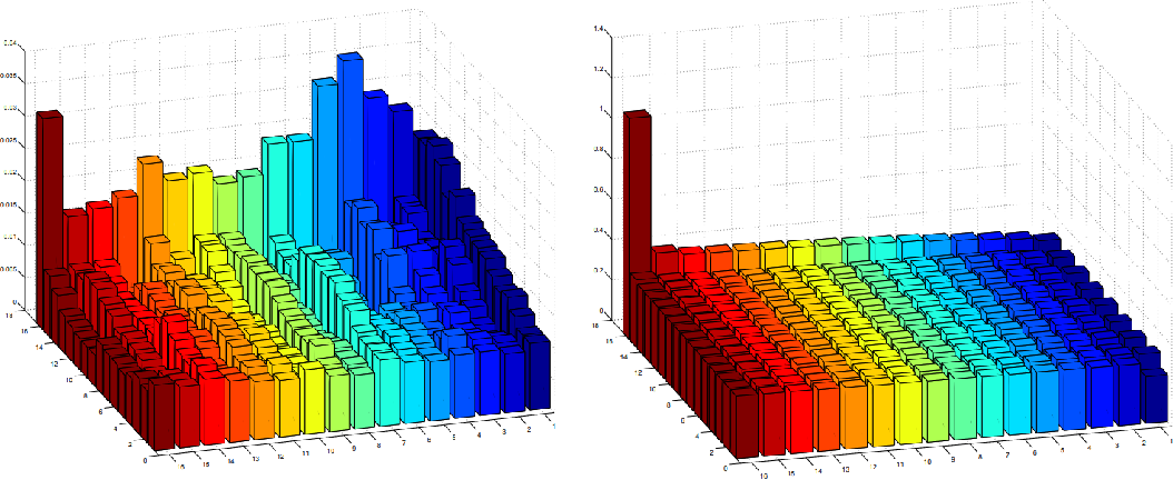 Figure 3 for Inverse Reinforcement Learning with Multiple Ranked Experts