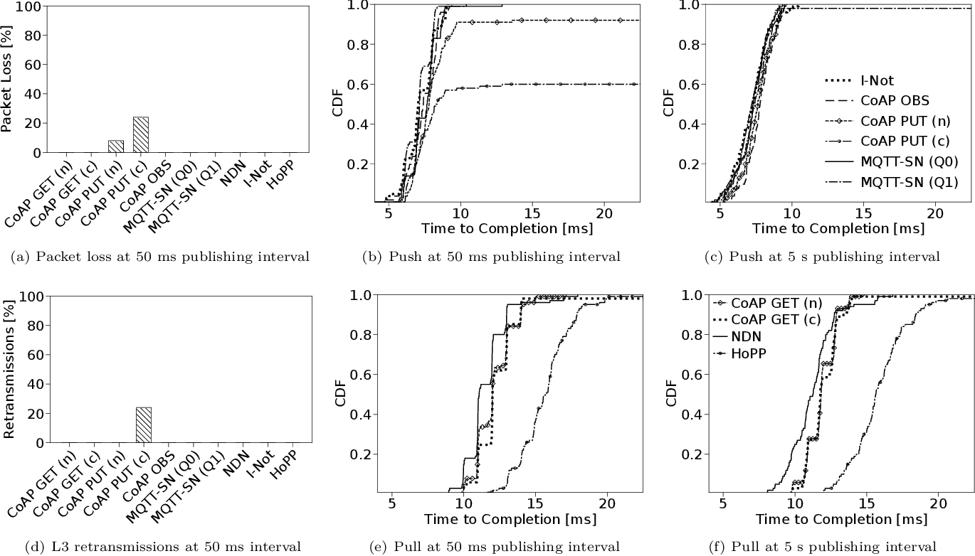 Figure 5 from NDN, CoAP, and MQTT: a comparative measurement