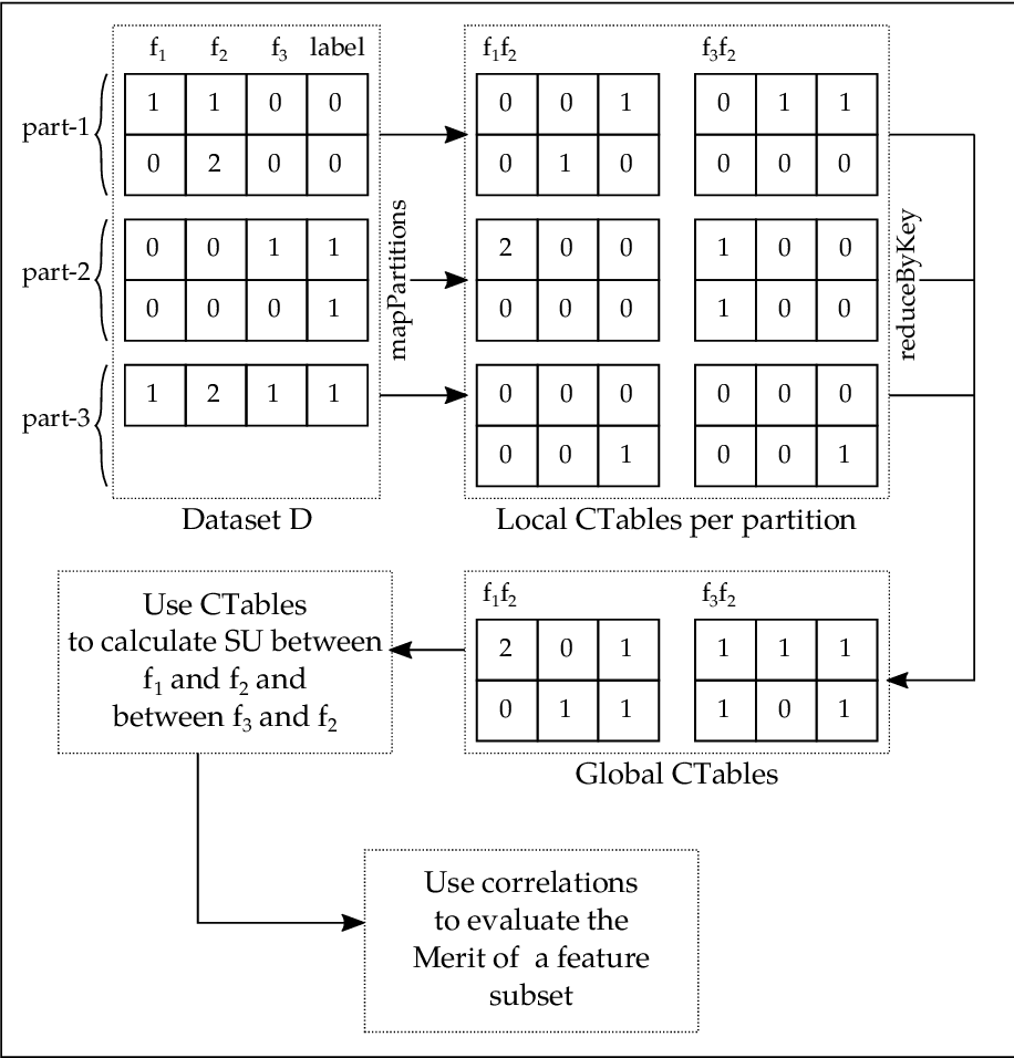 Figure 1 for Distributed Correlation-Based Feature Selection in Spark