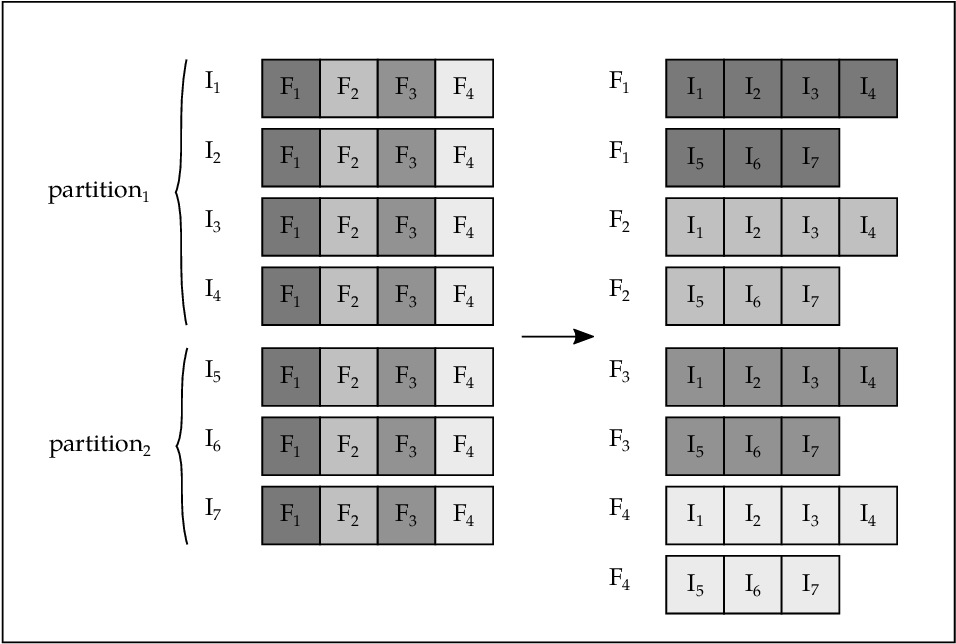 Figure 3 for Distributed Correlation-Based Feature Selection in Spark