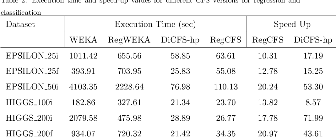 Figure 4 for Distributed Correlation-Based Feature Selection in Spark