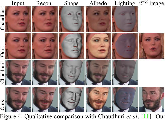 Figure 4 for Riggable 3D Face Reconstruction via In-Network Optimization