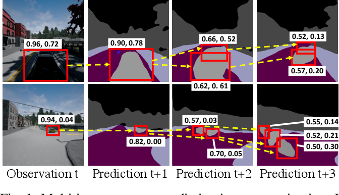 Figure 1 for Instance-Aware Predictive Navigation in Multi-Agent Environments