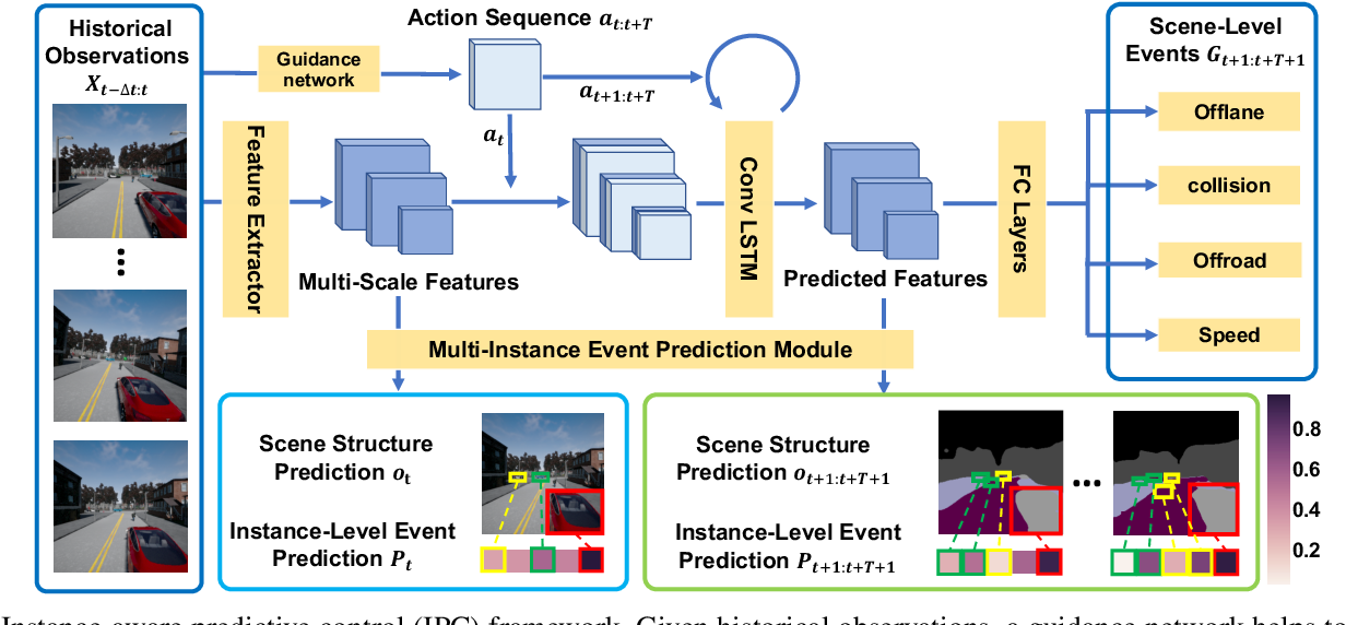 Figure 2 for Instance-Aware Predictive Navigation in Multi-Agent Environments