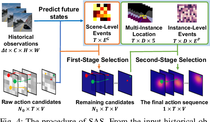 Figure 4 for Instance-Aware Predictive Navigation in Multi-Agent Environments