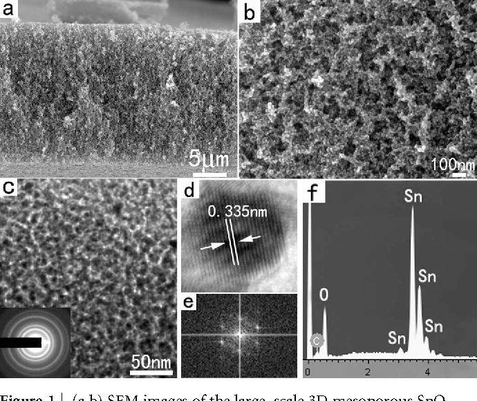 Figure 1 | (a,b) SEM images of the large–scale 3D mesoporous SnO2 networks. (c) TEM image and the corresponding SAED pattern of the sample. (d,e) HRTEM image and the corresponding FFT pattern. (f) EDS spectrum of the sample.