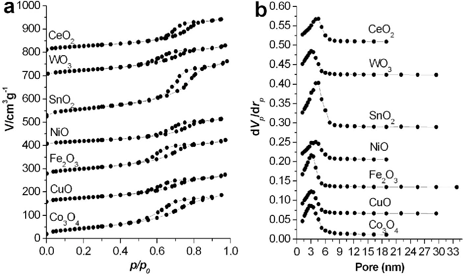 Figure 2 | (a) Nitrogen adsorption–desorption isotherm plot and (b) Pore size distribution of the as–synthesized samples: CeO2, WO3, SnO2, NiO, Fe2O3, CuO, Co3O4.
