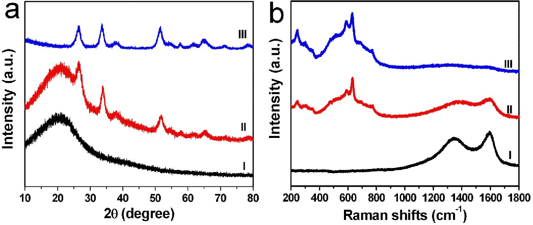 Figure 3 | XRDpatterns (a) andRaman spectra (b) of the initial precursors and intermediate products of the 3Dporous SnO2 networks. I: hybrid FAR– Sn composite, II: 3 h reaction, III:, IV: 6 h reaction.