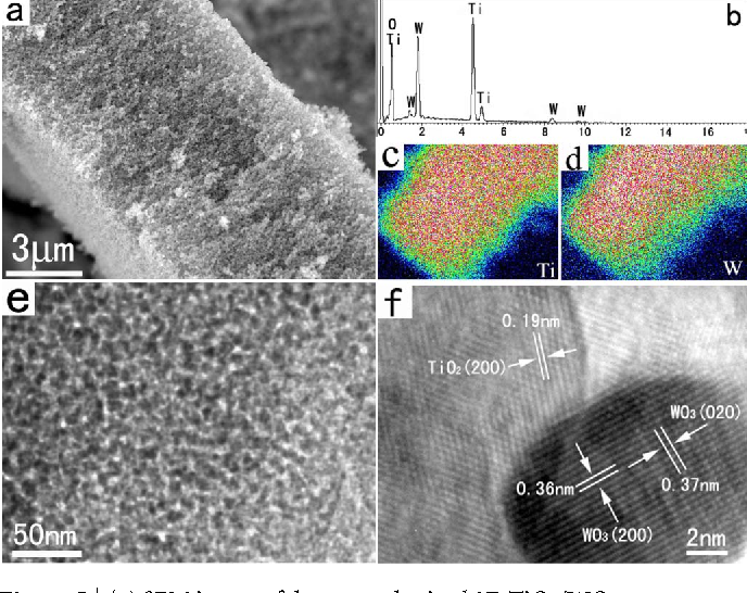Figure 5 | (a) SEM image of the as-synthesized 3D TiO2/WO3 mesoporous networks. (b) EDS spectroscopy of the sample. (c) and (d) EDS elemental mapping of Ti and W, respectively. (e) and (f) Low-magnification TEM