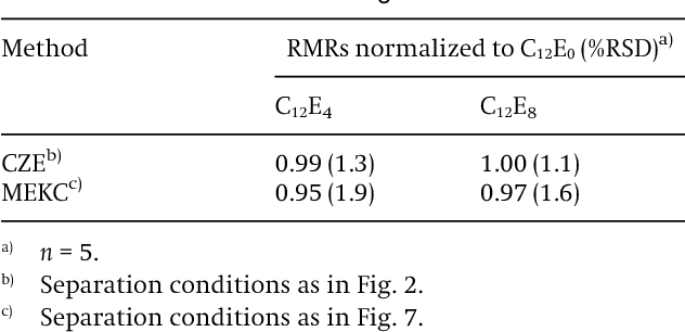 Separation of fatty alcohol ethoxylates by capillary zone