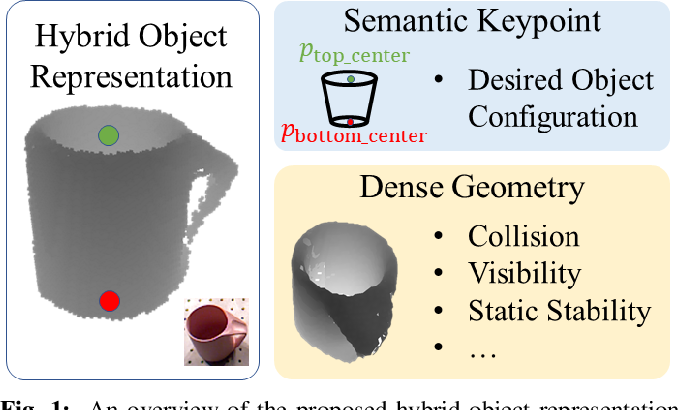 Figure 1 for kPAM-SC: Generalizable Manipulation Planning using KeyPoint Affordance and Shape Completion