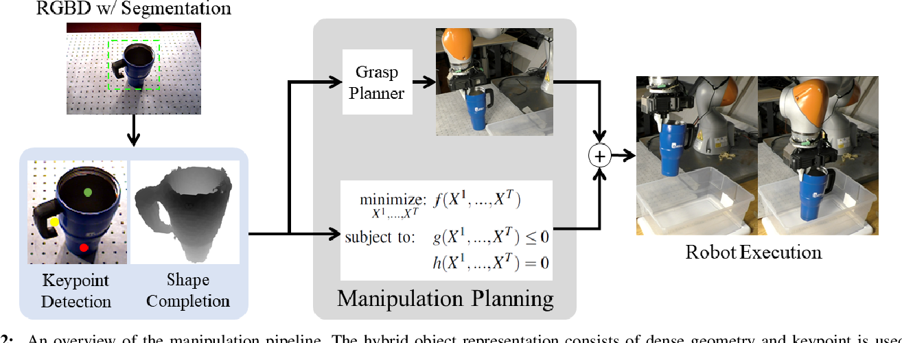 Figure 2 for kPAM-SC: Generalizable Manipulation Planning using KeyPoint Affordance and Shape Completion