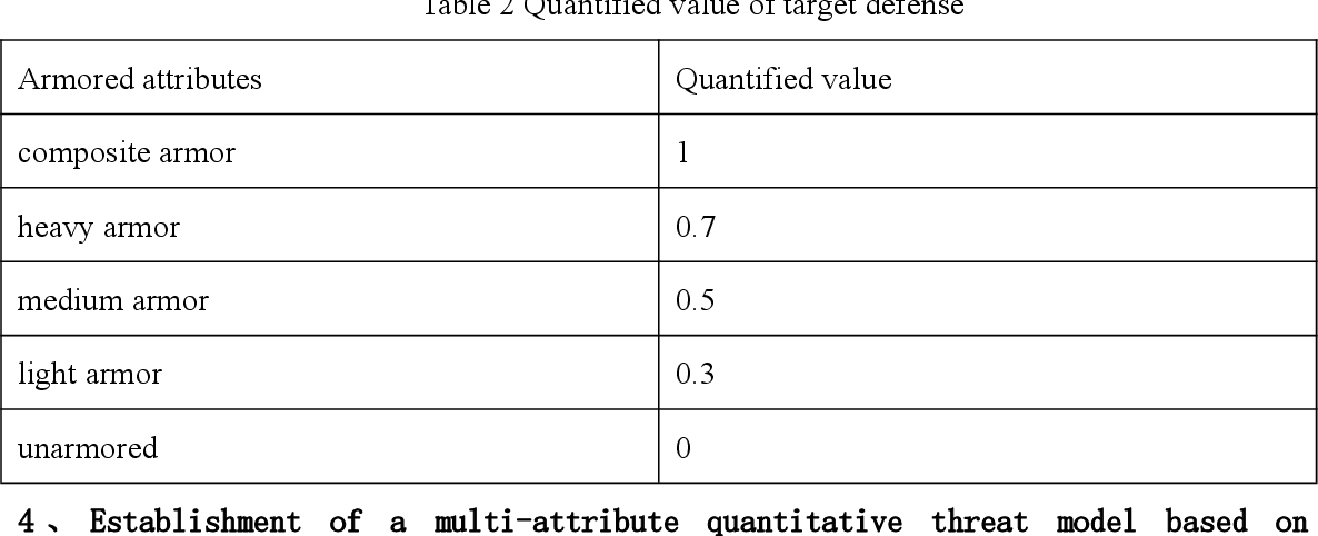 Figure 4 for Method for making multi-attribute decisions in wargames by combining intuitionistic fuzzy numbers with reinforcement learning