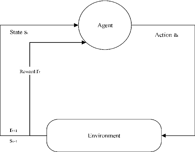 Figure 1 for Method for making multi-attribute decisions in wargames by combining intuitionistic fuzzy numbers with reinforcement learning